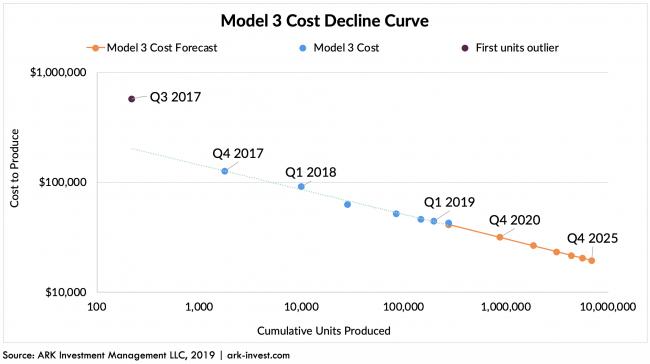 costo marginale di produzione